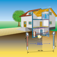 3 vrste toplotnih črpalk za učinkovitejše pridobivanje energije