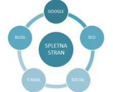Spletni marketing = prihodnost marketinga