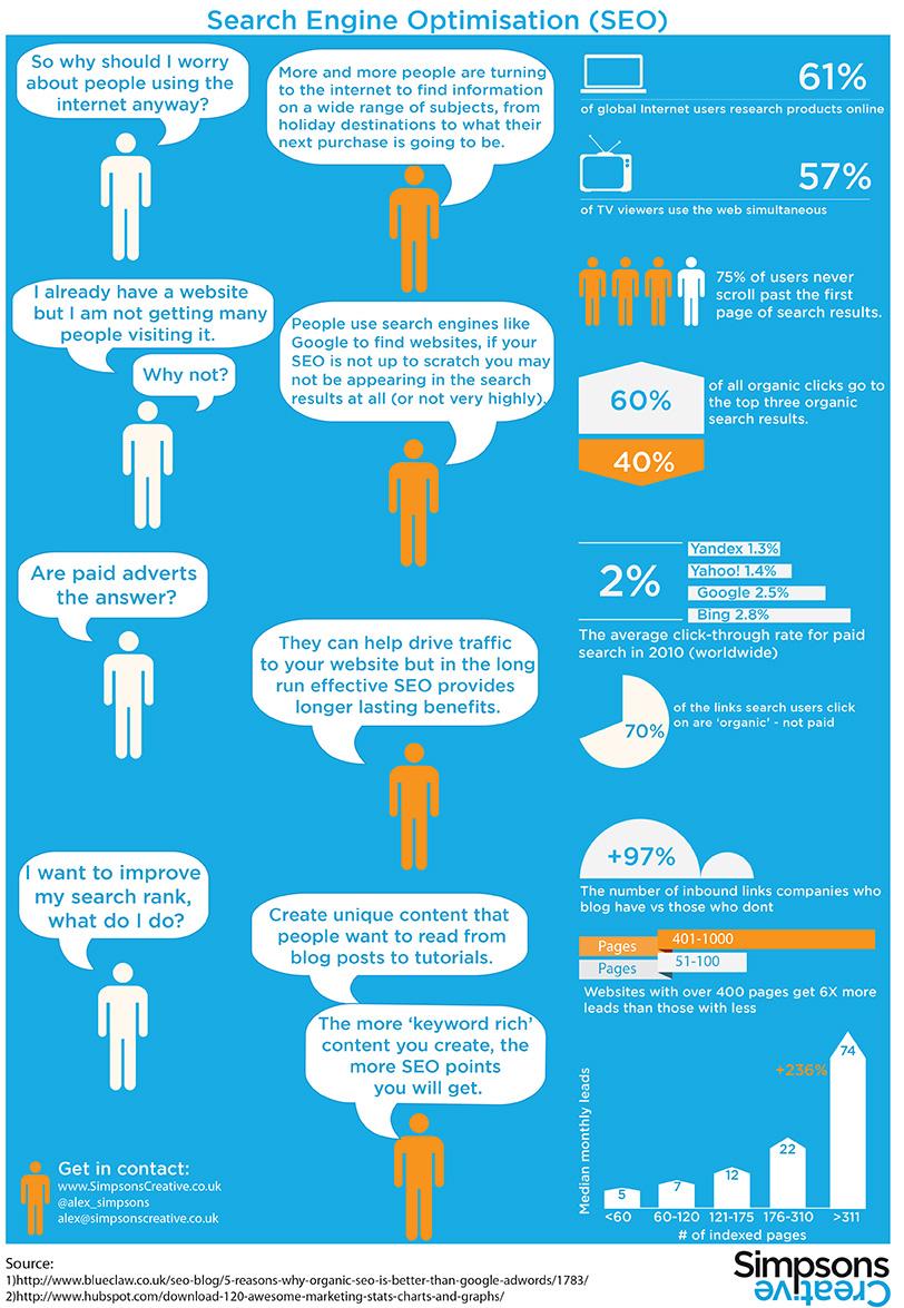 Optimizacija infografika
