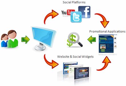 Spletni marketing