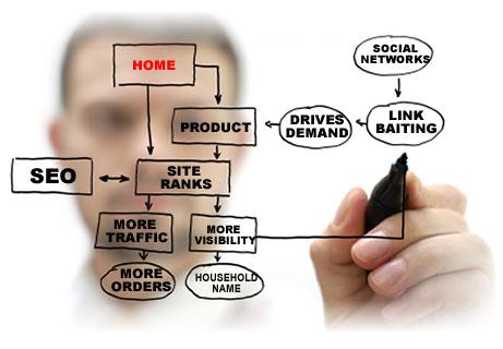 Spletni marketing in spletno oglaševanje